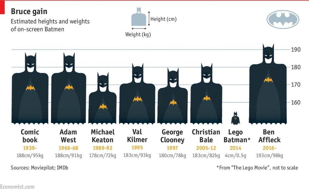 Бен Аффлек – самый крупный из кино-Бэтменов - Изображение 1
