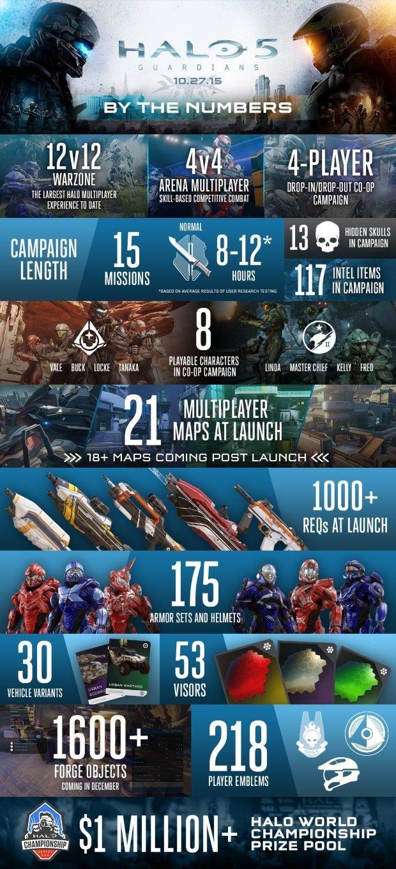 Halo 5: 12-часовая кампания, 2 млн уникальных Спартанцев и другое - Изображение 1
