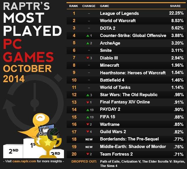 League of Legends отстояла звание самой популярной игры месяца на PC - Изображение 2