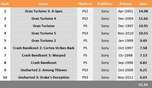 Названа десятка самых продаваемых игр от компании Sony. - Изображение 1