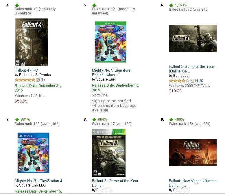 Анонс Fallout 4 вызвал рост продаж Fallout 3 на 1000% - Изображение 1