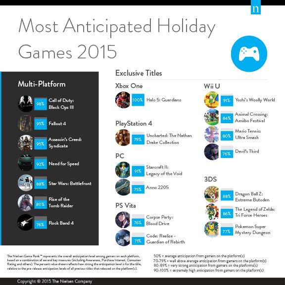 Black Ops 3 обогнала Fallout 4 в рейтинге самых ожидаемых игр - Изображение 2