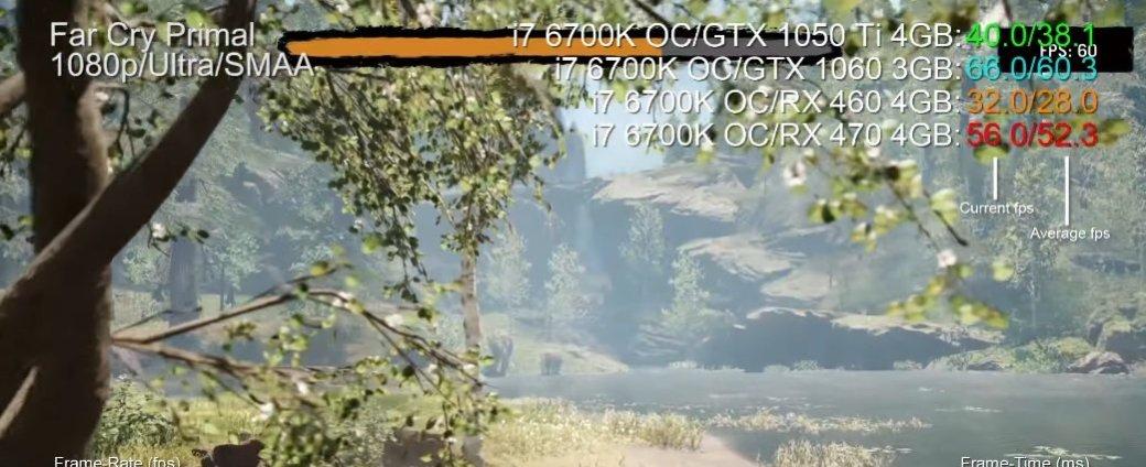 Видеокарту GeForce GTX 1050Ti назвали королем бюджетного сегмента - Изображение 1