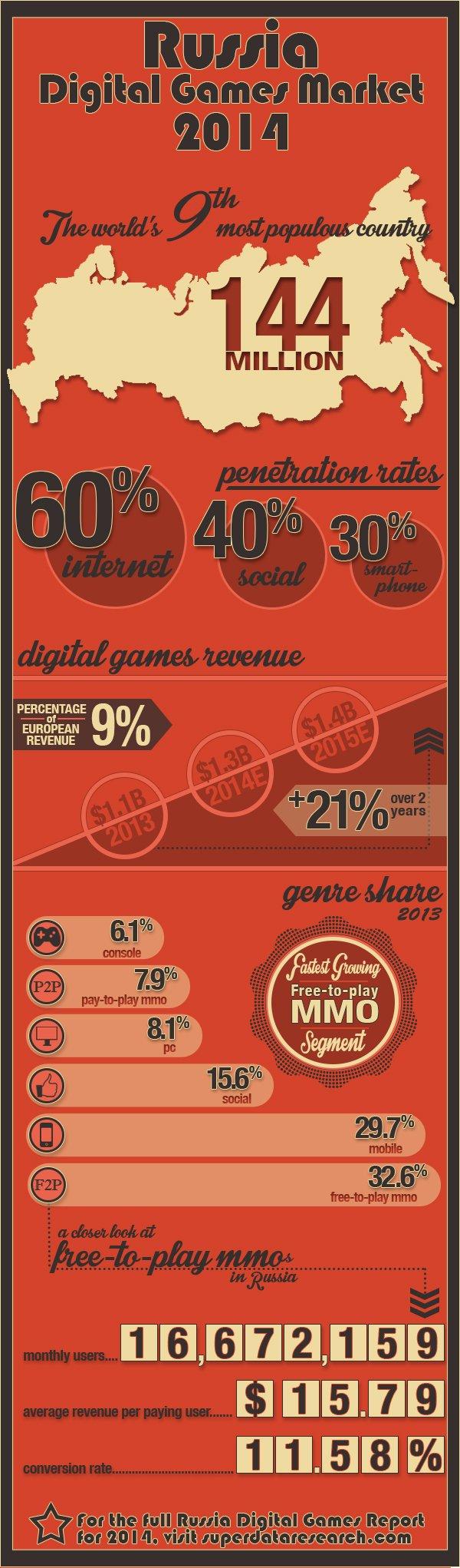 Российский рынок цифровых игр оценили в $1,1 млрд | Канобу - Изображение 12198