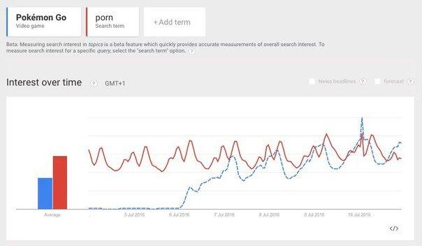 Pokemon Go стала популярнее, чем порно | Канобу - Изображение 12743