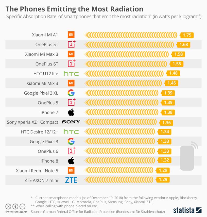 Опубликован список смартфонов ссамым высоким излучением | Канобу - Изображение 2
