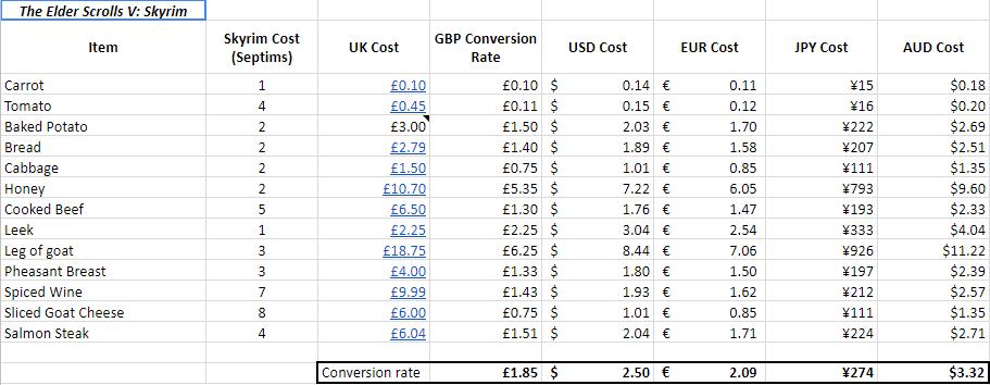 Теперь мызнаем, сколько дом вСкайриме стоит в долларах. Вреальный мирбы такие цены! | Канобу - Изображение 2