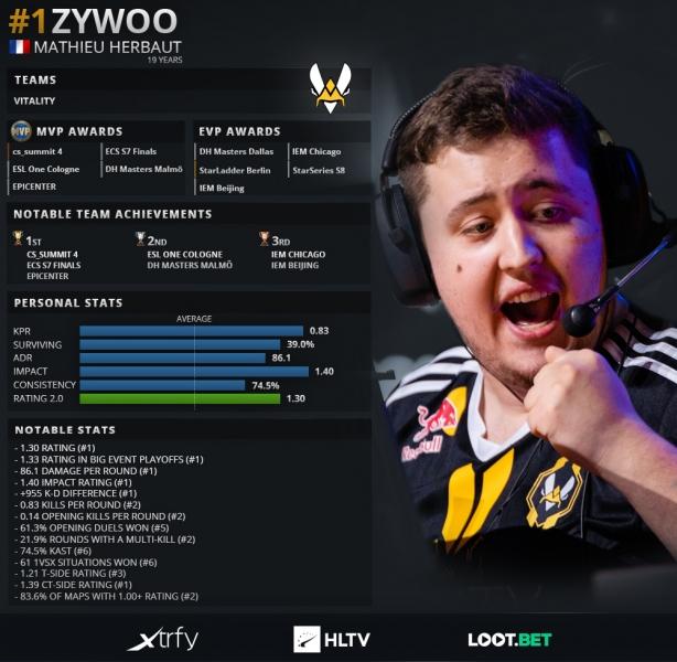 ZywOo был признан лучшим игроком 2019 года в CS:GO. S1mple расположился за ним   Канобу - Изображение 0