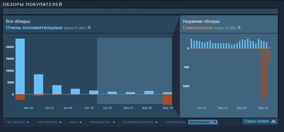 Игроки бомбят рейтинг Doom Eternal из-за нового апдейта. Там Denuvo | Канобу - Изображение 1510