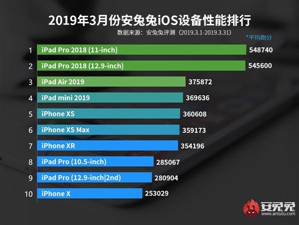 AnTuTu назвал десятку самых мощных iOS-устройств марта | Канобу - Изображение 5525